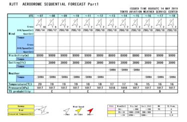 【天気図】飛行場時系列予報・情報の見方
