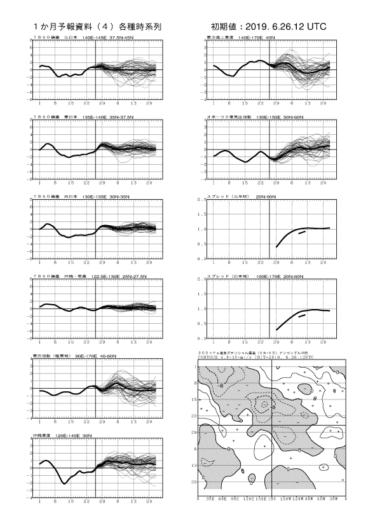 【FCVX14】1ヵ月予報資料 各種時系列図の見方